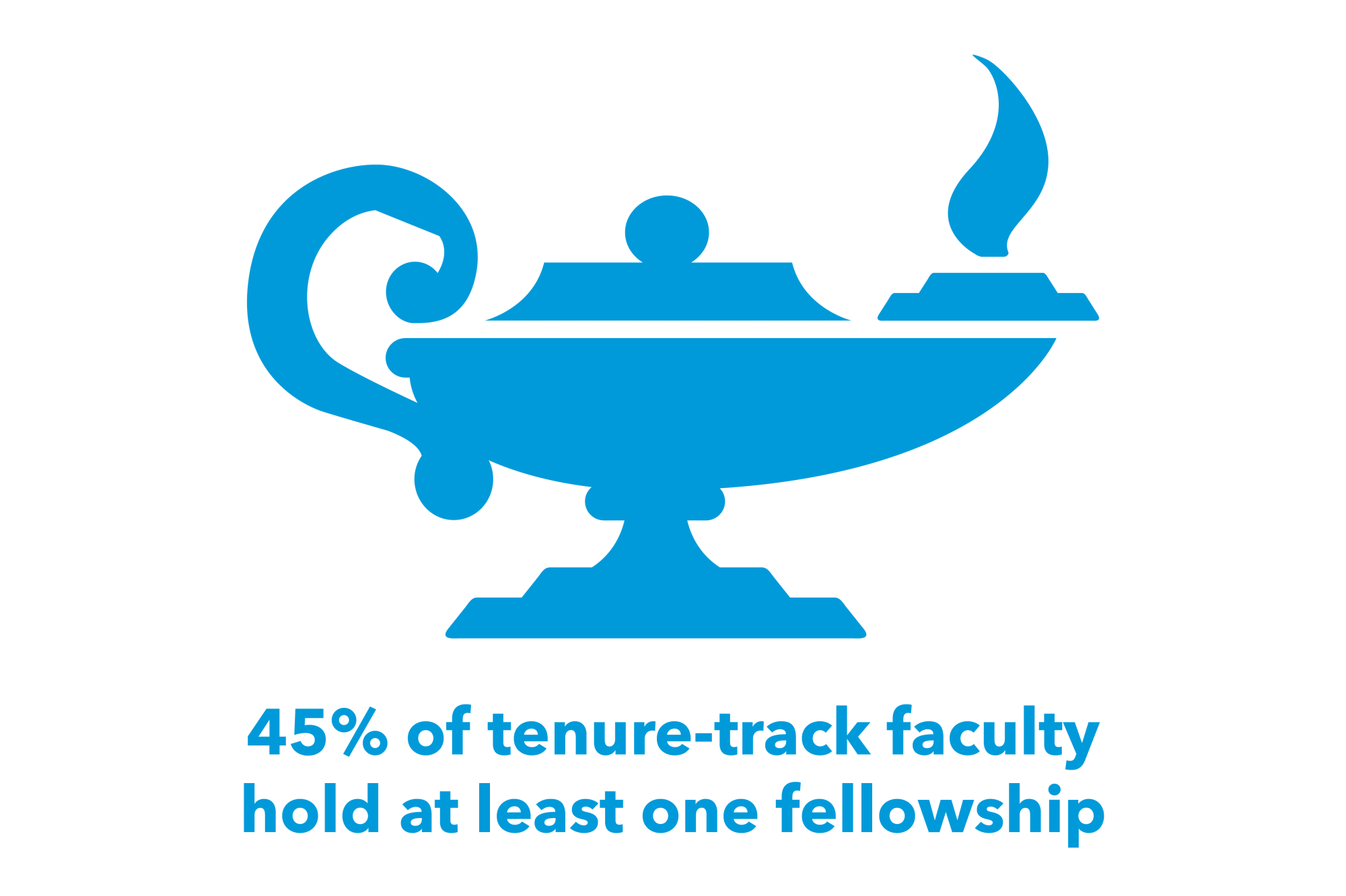 45% of tenure-track faculty hold at least one fellowship
