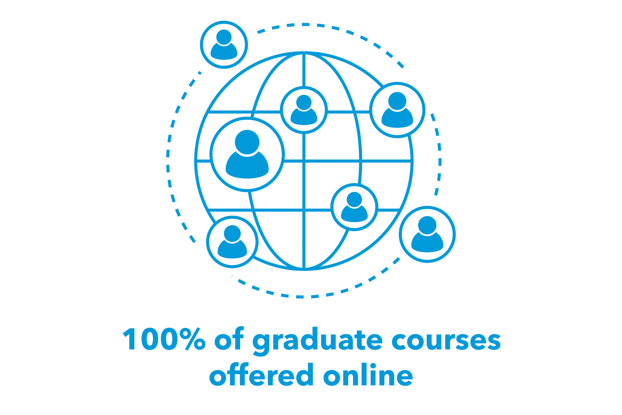 100 percent of graduate courses offered online